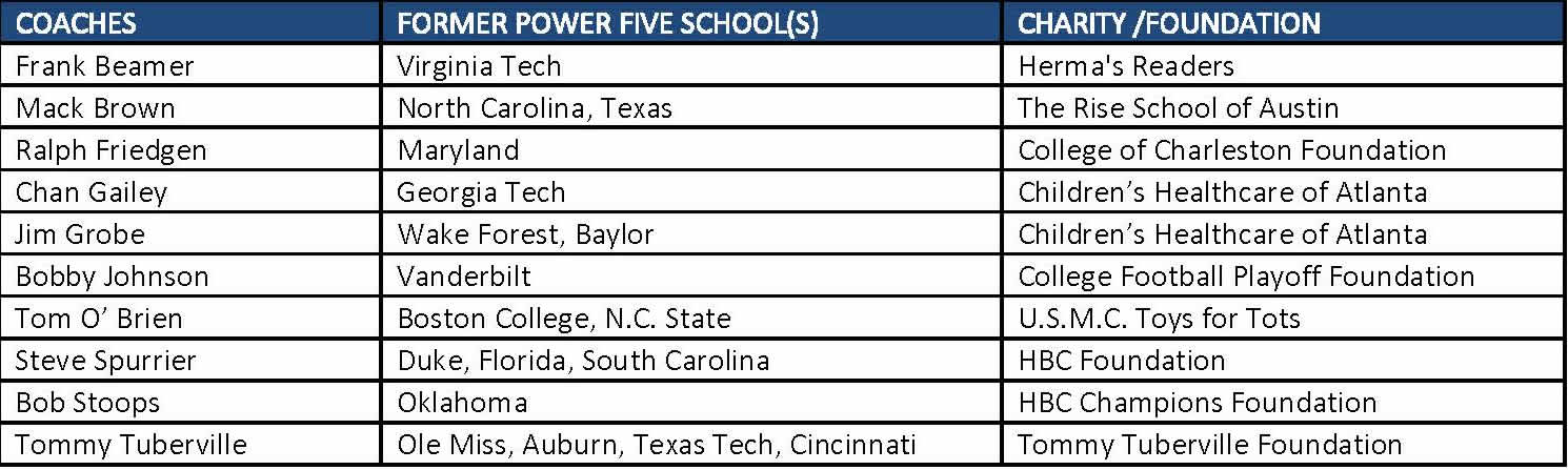 Chick-Fil-A Peach Bowl Challenge Field of Competitors